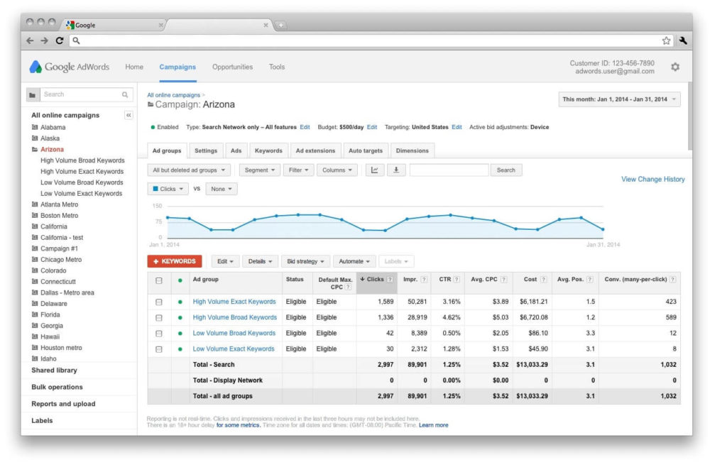 novo visual do googel adwords